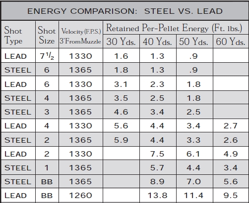 Here we can see the size of shot required to deliver similar energy at different ranges, when swapping steel for lead.