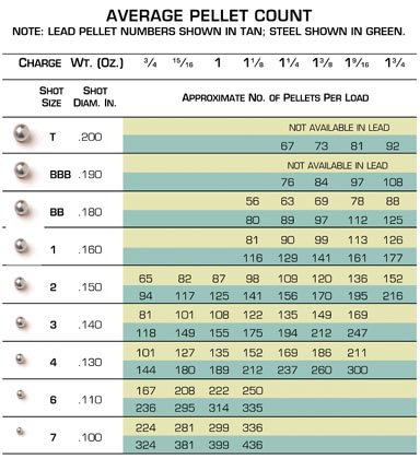 Here you can see the number of pellets in a given load differs when choosing steel or lead. For example, 1oz of No.4 shot in lead carries 135 pellets, while in steel it carries 189.